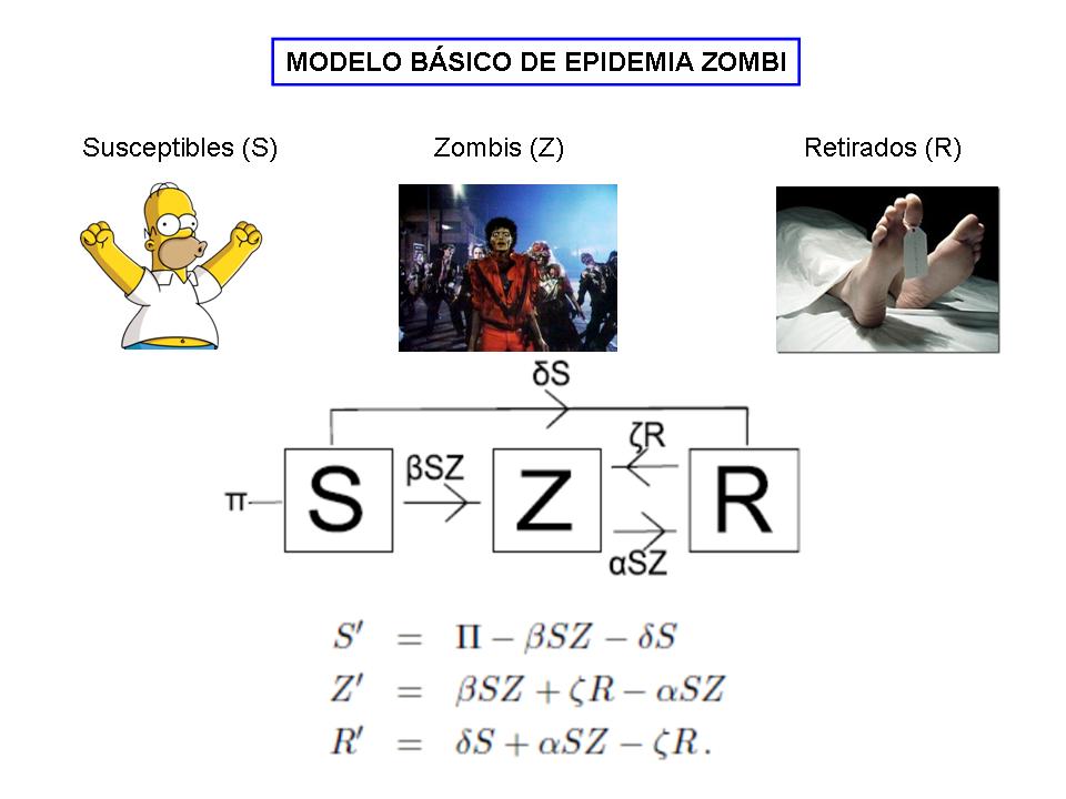 Zombis 1
