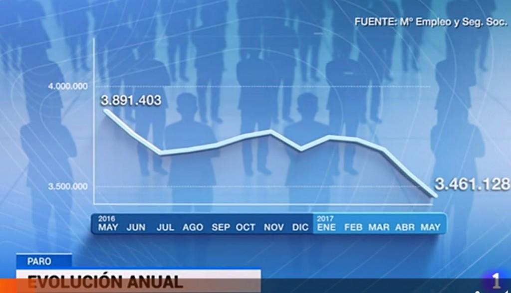 Datos del paro anual RTVE 2_6_2017