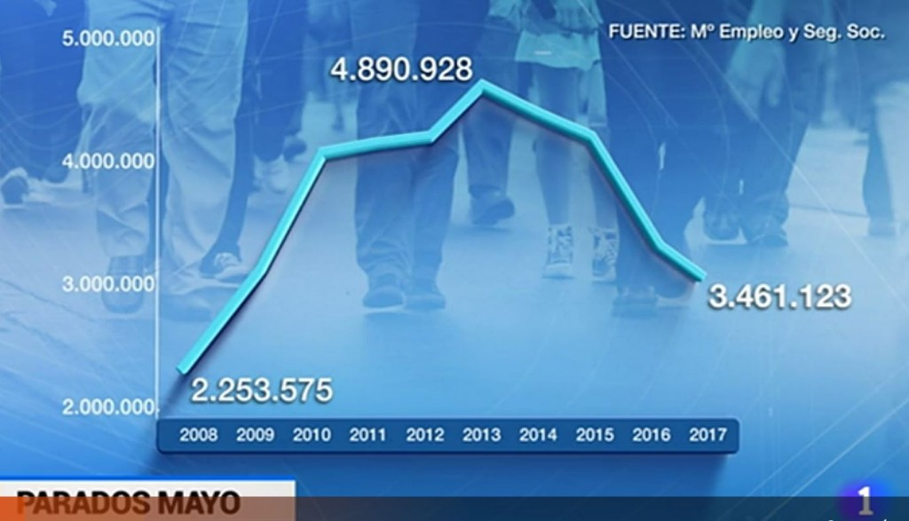 Datos del paro interanual RTVE 2_6_2017