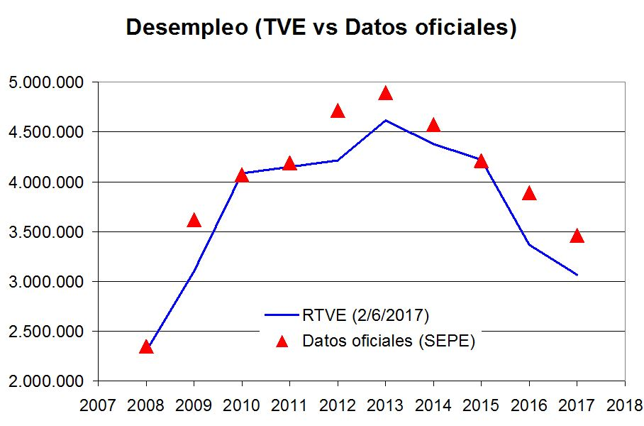 Datos paro TVE+oficiales interanual