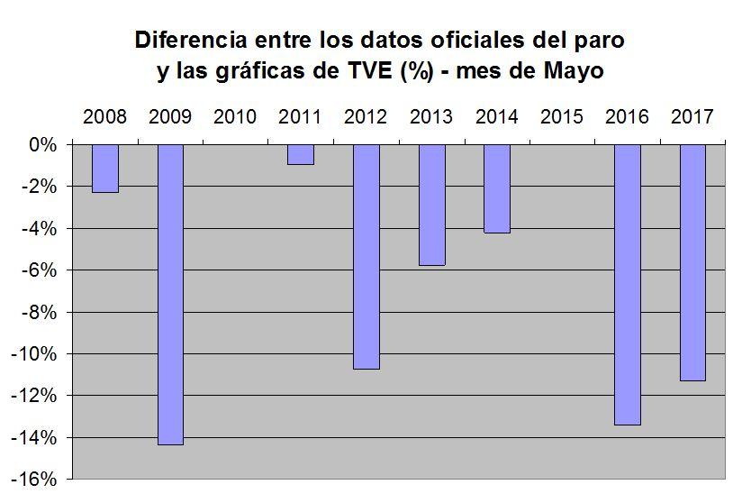 Diferencia datos TVE-oficiales