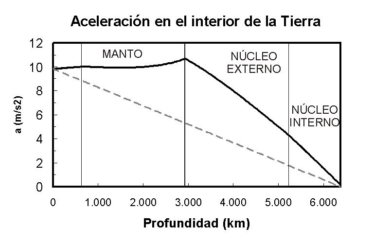 aceleracion-prem