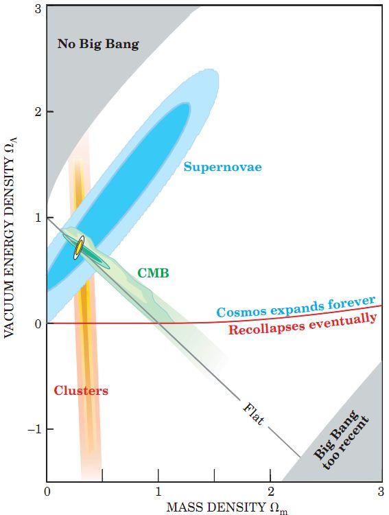 Supernovas Perlmutter5