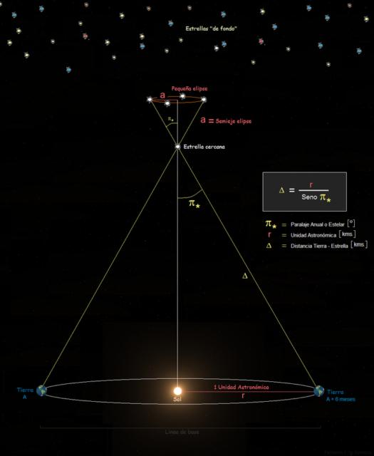 Paralaje estelar